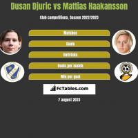 Dusan Djuric vs Mattias Haakansson h2h player stats