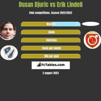 Dusan Djuric vs Erik Lindell h2h player stats