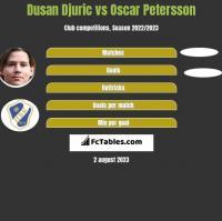 Dusan Djuric vs Oscar Petersson h2h player stats