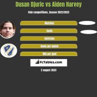 Dusan Djuric vs Aiden Harvey h2h player stats