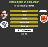 Dusan Djuric vs Alan Asaad h2h player stats