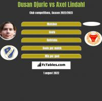 Dusan Djuric vs Axel Lindahl h2h player stats