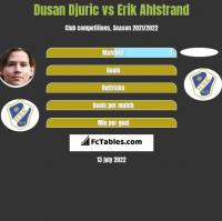 Dusan Djuric vs Erik Ahlstrand h2h player stats