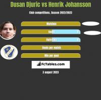Dusan Djuric vs Henrik Johansson h2h player stats