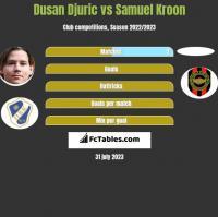 Dusan Djuric vs Samuel Kroon h2h player stats