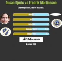 Dusan Djuric vs Fredrik Martinsson h2h player stats