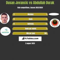 Dusan Jovancic vs Abdullah Durak h2h player stats