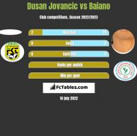 Dusan Jovancic vs Baiano h2h player stats