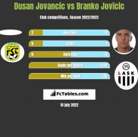 Dusan Jovancic vs Branko Jovicic h2h player stats