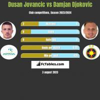 Dusan Jovancic vs Damjan Djokovic h2h player stats