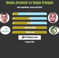 Dusan Jovancic vs Dogan Erdogan h2h player stats