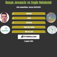 Dusan Jovancic vs Engin Bekdemir h2h player stats