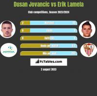 Dusan Jovancic vs Erik Lamela h2h player stats