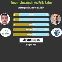 Dusan Jovancic vs Erik Sabo h2h player stats