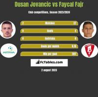 Dusan Jovancic vs Faycal Fajr h2h player stats