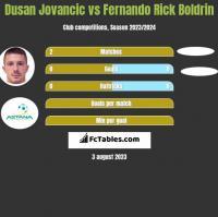 Dusan Jovancic vs Fernando Rick Boldrin h2h player stats