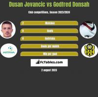 Dusan Jovancic vs Godfred Donsah h2h player stats