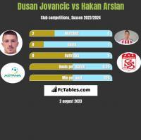 Dusan Jovancic vs Hakan Arslan h2h player stats