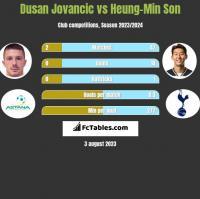 Dusan Jovancic vs Heung-Min Son h2h player stats