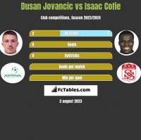 Dusan Jovancic vs Isaac Cofie h2h player stats
