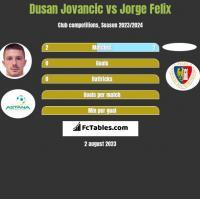 Dusan Jovancic vs Jorge Felix h2h player stats
