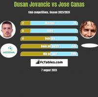 Dusan Jovancic vs Jose Canas h2h player stats
