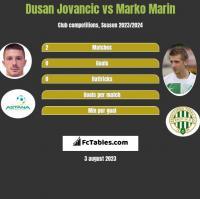 Dusan Jovancic vs Marko Marin h2h player stats