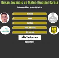 Dusan Jovancic vs Mateo Ezequiel Garcia h2h player stats
