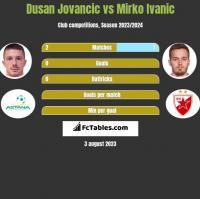 Dusan Jovancic vs Mirko Ivanic h2h player stats