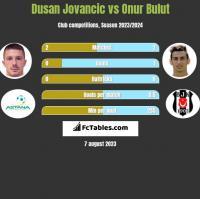 Dusan Jovancic vs Onur Bulut h2h player stats