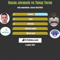 Dusan Jovancic vs Tunay Torun h2h player stats