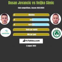 Dusan Jovancic vs Veljko Simic h2h player stats