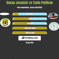 Dusan Jovancic vs Yasin Pehlivan h2h player stats