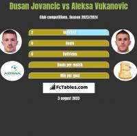 Dusan Jovancic vs Aleksa Vukanovic h2h player stats