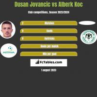 Dusan Jovancic vs Alberk Koc h2h player stats