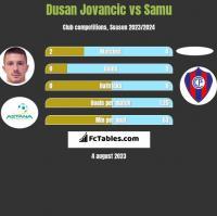 Dusan Jovancic vs Samu h2h player stats
