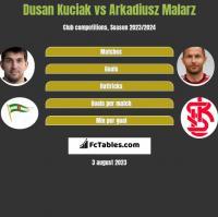 Dusan Kuciak vs Arkadiusz Malarz h2h player stats