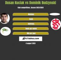 Dusan Kuciak vs Dominik Budzyński h2h player stats