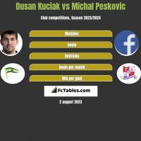 Dusan Kuciak vs Michal Peskovic h2h player stats