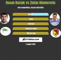 Dusan Kuciak vs Zlatan Alomerovic h2h player stats