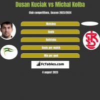 Dusan Kuciak vs Michal Kolba h2h player stats