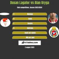 Dusan Lagator vs Alan Uryga h2h player stats