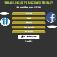 Dusan Lagator vs Alexander Denisov h2h player stats
