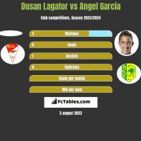 Dusan Lagator vs Angel Garcia h2h player stats