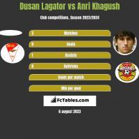 Dusan Lagator vs Anri Khagush h2h player stats