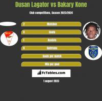 Dusan Lagator vs Bakary Kone h2h player stats