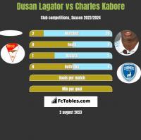 Dusan Lagator vs Charles Kabore h2h player stats