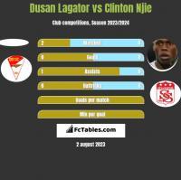 Dusan Lagator vs Clinton Njie h2h player stats