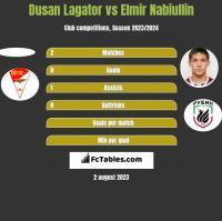 Dusan Lagator vs Elmir Nabiullin h2h player stats