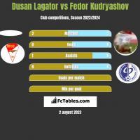 Dusan Lagator vs Fedor Kudryashov h2h player stats
